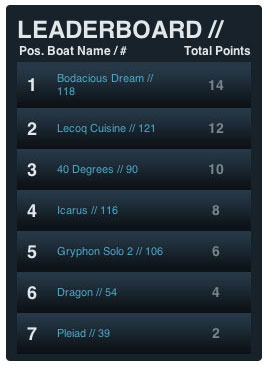 Atlantic Cup Leaderboard